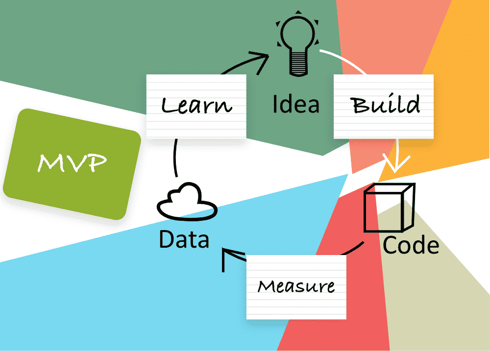 MVP App Development Process