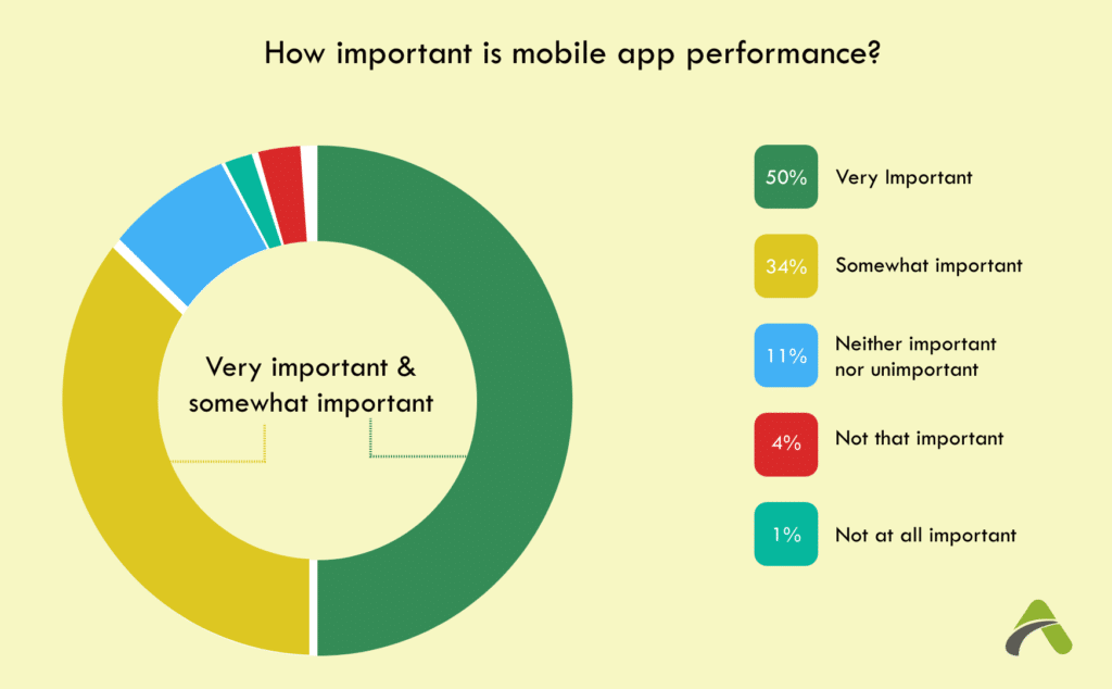 Is Performance important in Mobile Apps?