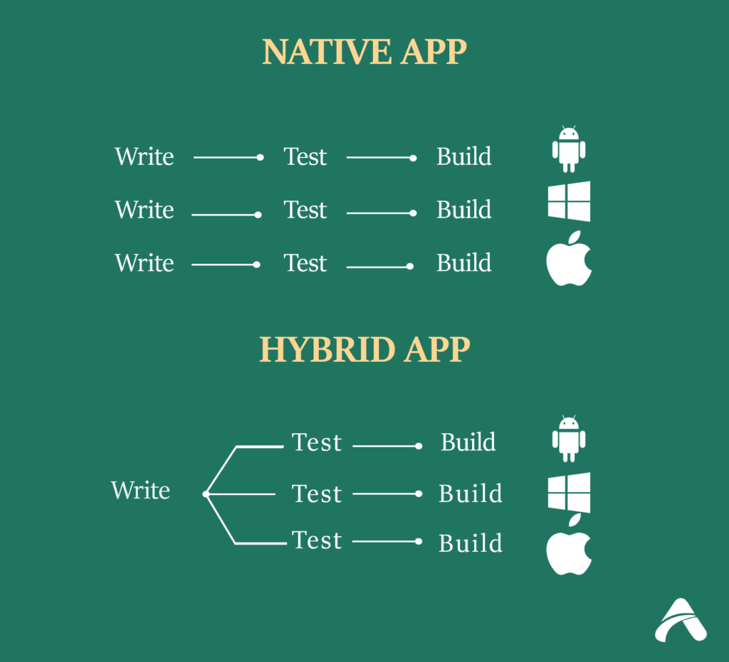 various stages in development of native and hybrid apps