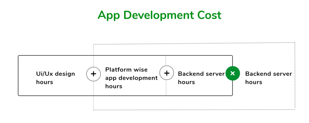 Formula of Cost to build an app